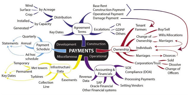 wind-farm-payments