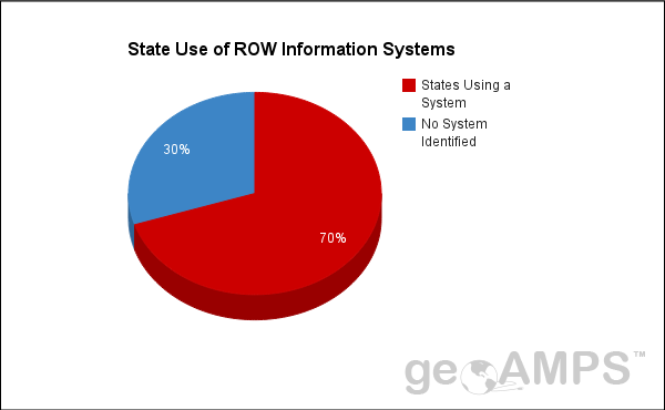 blog_roi_state_use_of_row_information_systems
